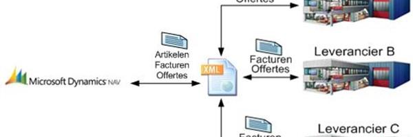 XML als standaard communicatiemiddel