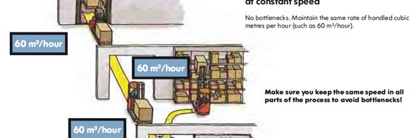 Simulatiestudie effectieve materials handling